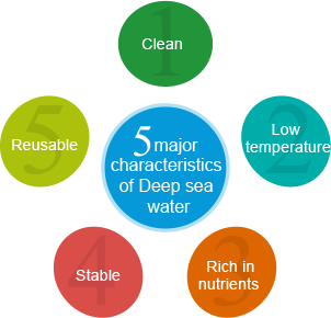 Five major characteristics of Deep sea wate